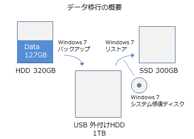 data_move