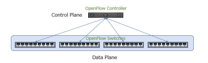 ControlPlaner と DataPlane