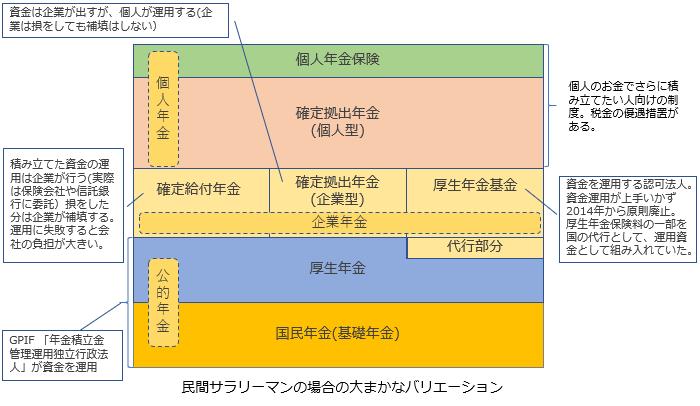 民間サラリーマンの年金構造