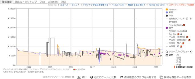 K740のアマゾンの価格推移